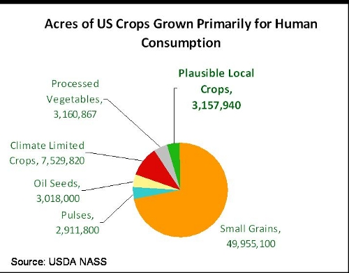 Pie chart of food crops by local suitability