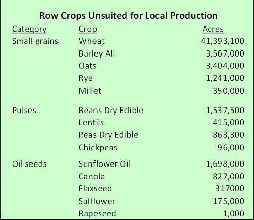 Row crops that don't make sense to grow locally