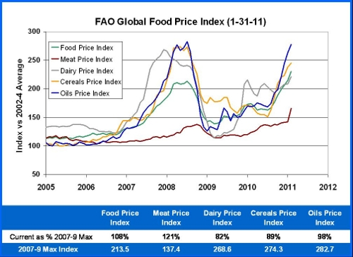 do rising food prices make the Note: the producer price index (ppi) for food gives output ('factory gate') prices for producers of food products selling to the uk market this is the price received by uk manufacturers it covers any margin they make on the goods they sell, as well as any costs such as labour, raw materials and energy, interest on loans, site or building.
