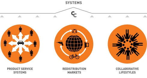 Collaborative Consumption Systems