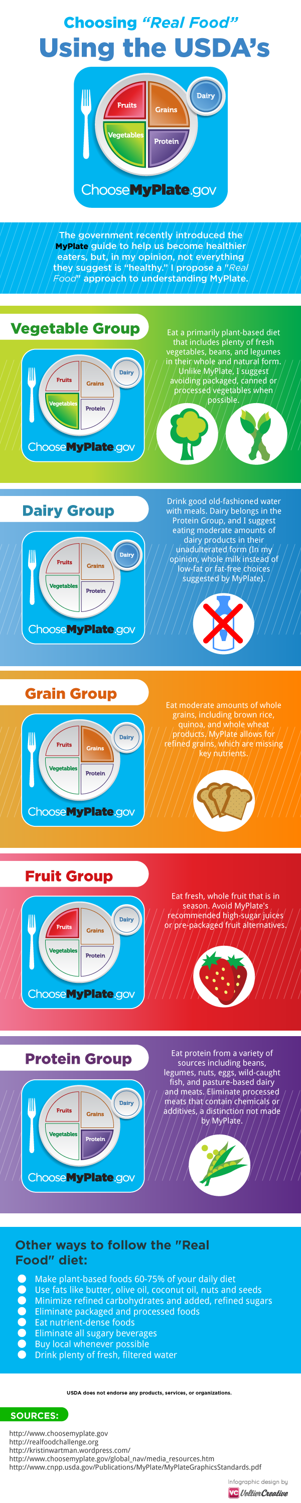 My Plate Infographic