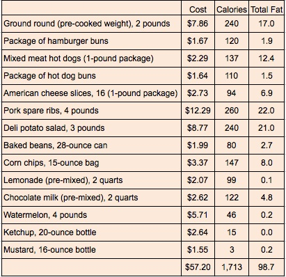 The Real Cost Of A 6 July 4th Picnic 1700 Calories And 987 Grams