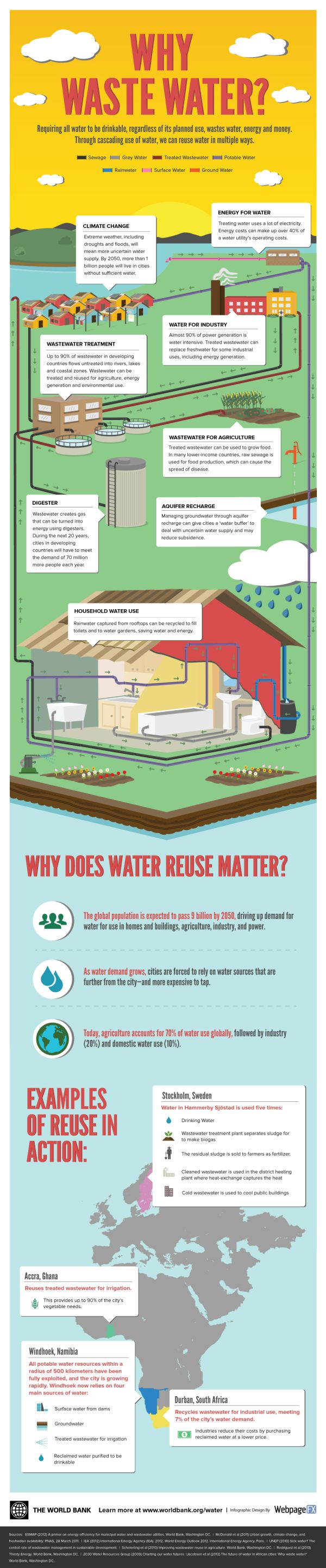 Why Waste Water