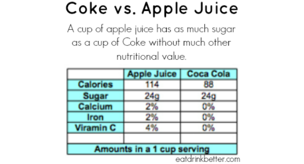 Coca Cola vs. Apple Juice