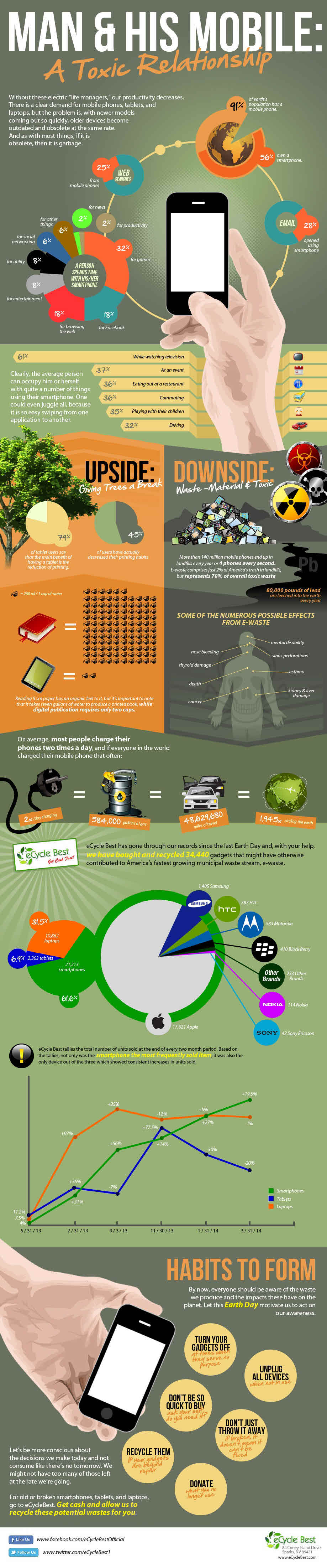 Mobile devices costs benefits to the environment infographic - Recycling mobel ...