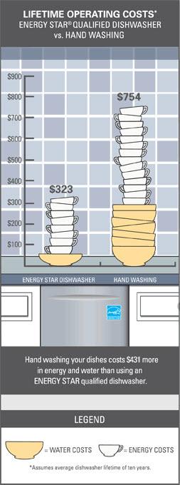handwashing vs. machine dish washing