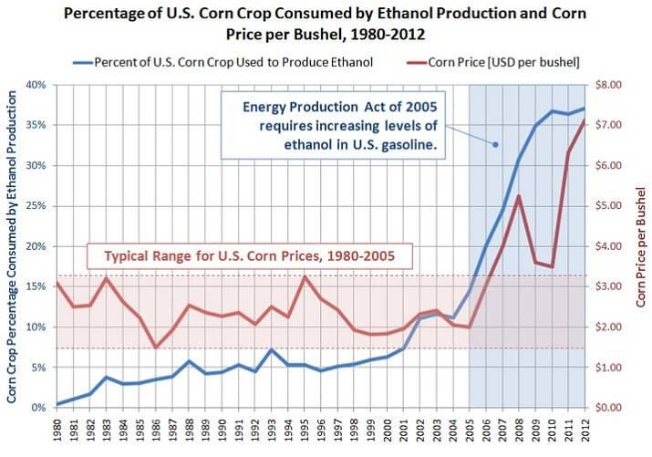 us corn prices