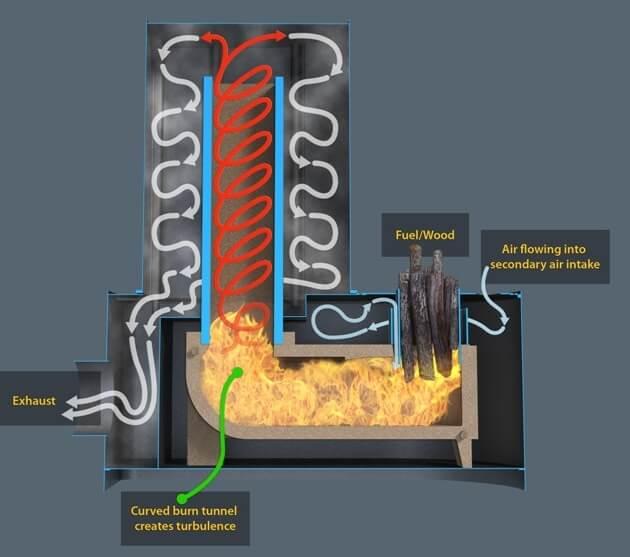 helix dragon heater