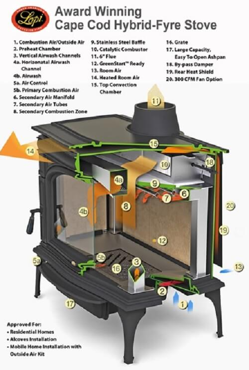 Wood Stove Decathlon Insteading