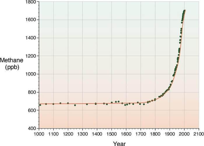 methane in atmosphere