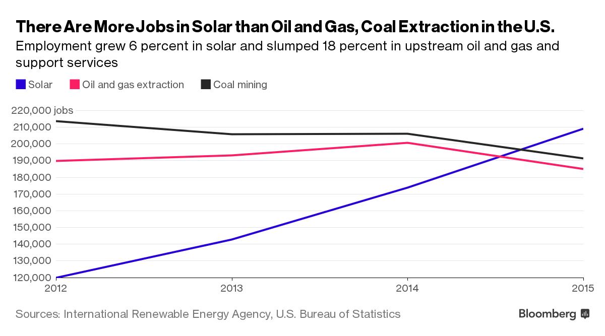 solar jobs pass coal and oil jobs