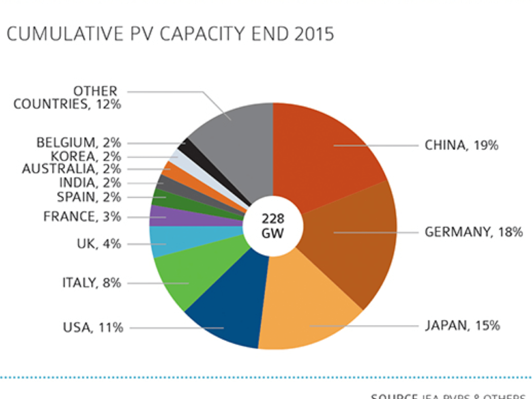 cumulative solar pv capacity end 2015 - China 19%, Germany 18%, Japan 15%, USA 11%