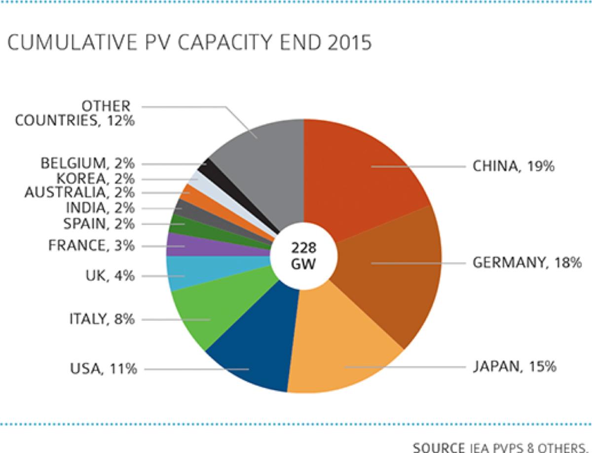 cumulative solar pv capacity end 2015 - China 19%, Germany 18%, Japan 15%, USA 11%