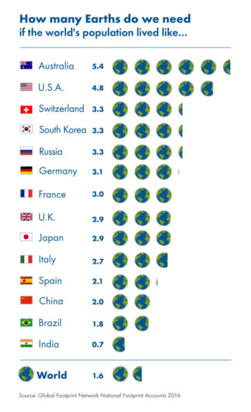 infographic how many planets for a country's consumption