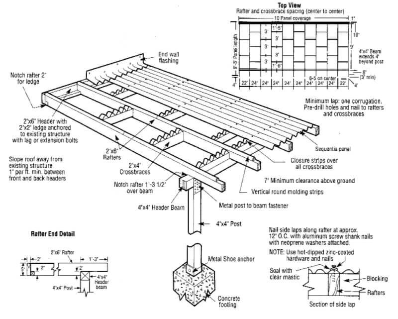 Installing Corrugated Panels