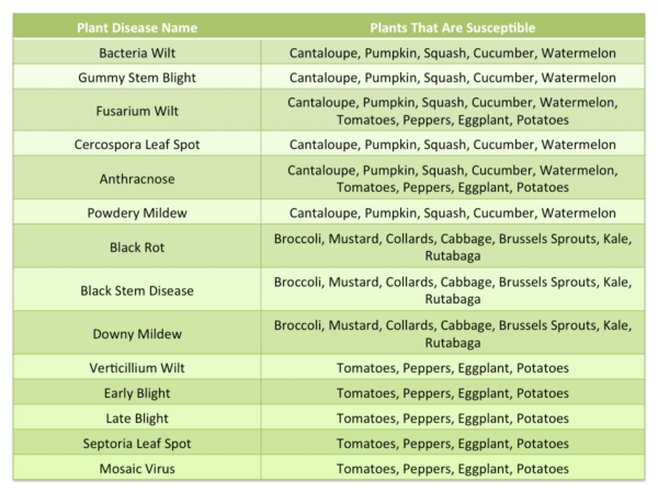 table with plant diseases and the plants they effect