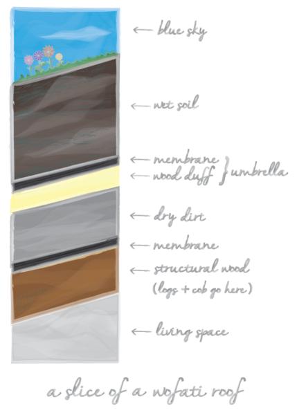 wofati roof slice diagram