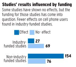 cell phone studies industry funded