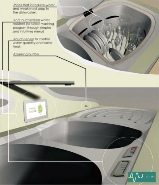 coroflot dishwasher