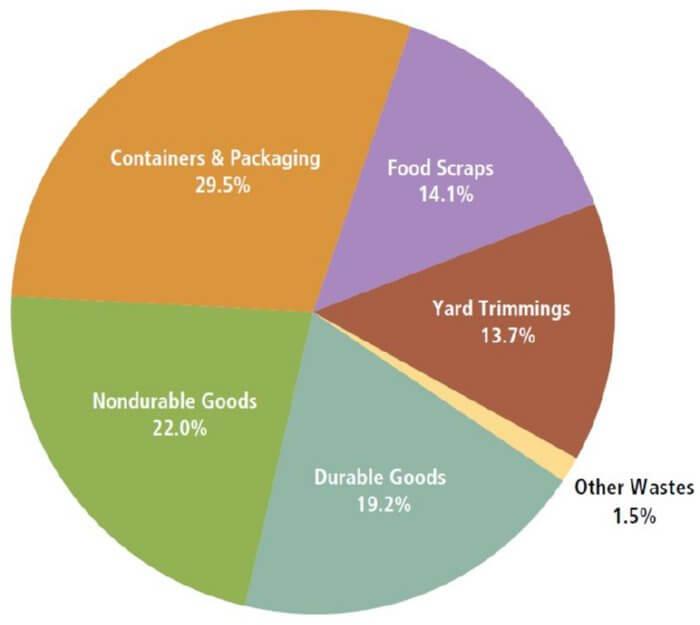 Fast Food Negative Effects Statistics