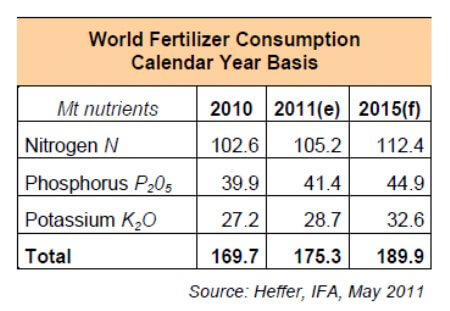 fertilizer production amounts